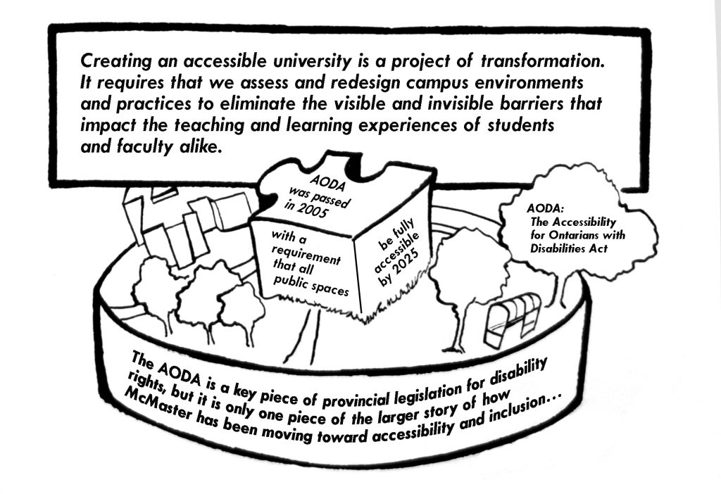 Image of a university campus, in the centre of the image is a puzzle piece with text that describes the AODA legislation's requirements on accessibility and inclusion with regards to public space.