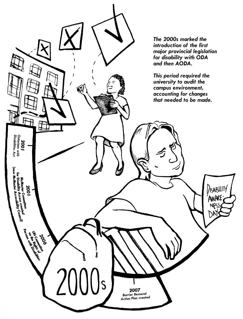 At the top of this image is a person with a clipboard auditing a campus building.  Free floating beside that person are check boxes, some with check marks and some marked with an x. Below this is a person sitting at the end of a timeline holding a sign that says disability awareness day.