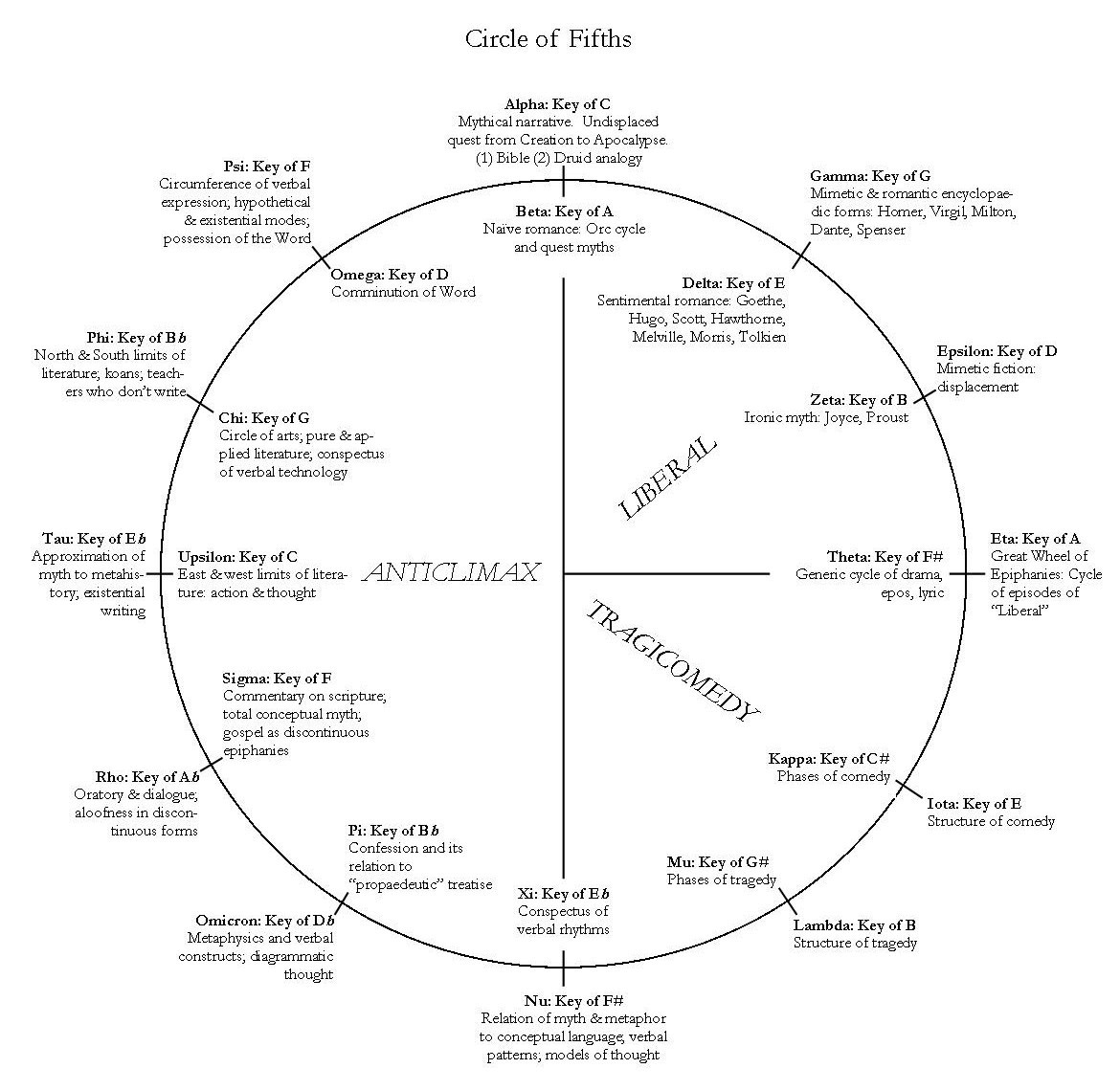 AC.circle of fifths