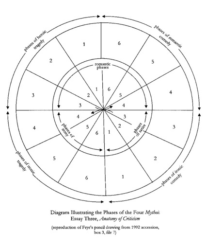 One of Frye's mythoi diagrams.