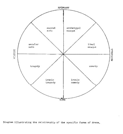 Frye's 'Diagram illustrating the relationship of the structures of plot and imagery.'