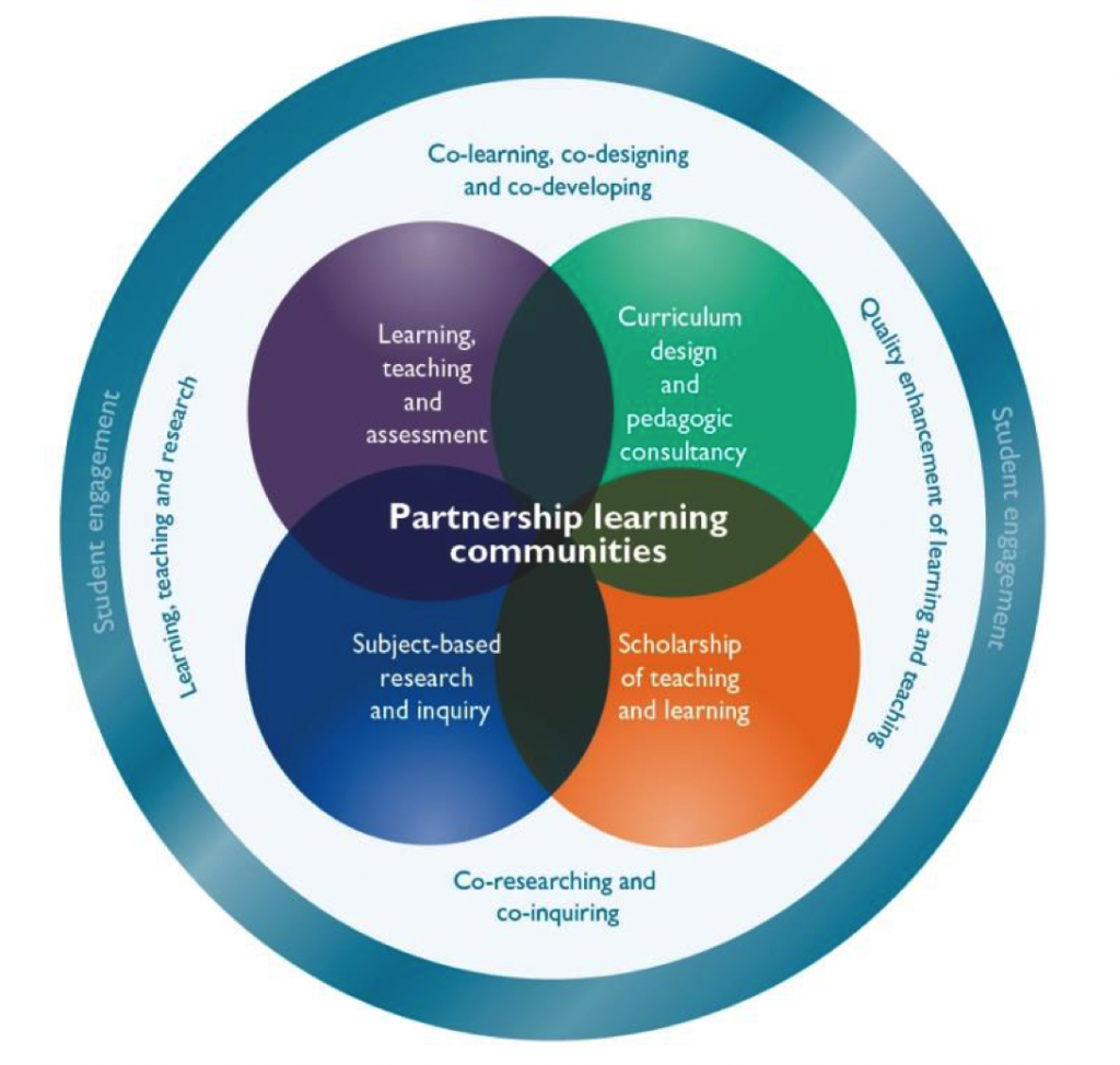 Students as Partners 'Partnership Learning Communities' model